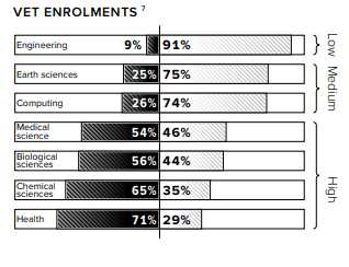 VET Enrolments in Australia Graph