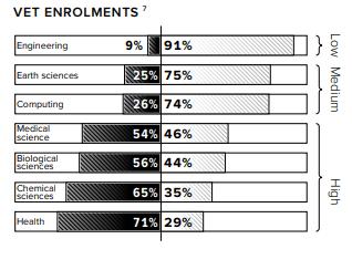 Vet Enrolments in STEM-related areas